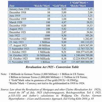 Hyperinflation in the Weimar Republic - Conversion Table