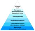 Infopyramide eaws.png