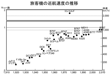 旅客機の巡航速度の推移 マッハ1に「音の壁」があるため、経済性を犠牲に...  Wikipedi
