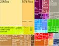 Kenya Product Export Treemap.jpg