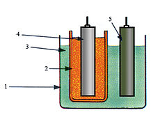 Leclanché-element - Wikipedia