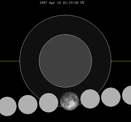 Lunar Saros 141 WikiVisually