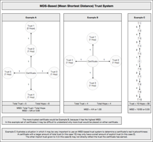 Web of trust - MSD-based trust explanation