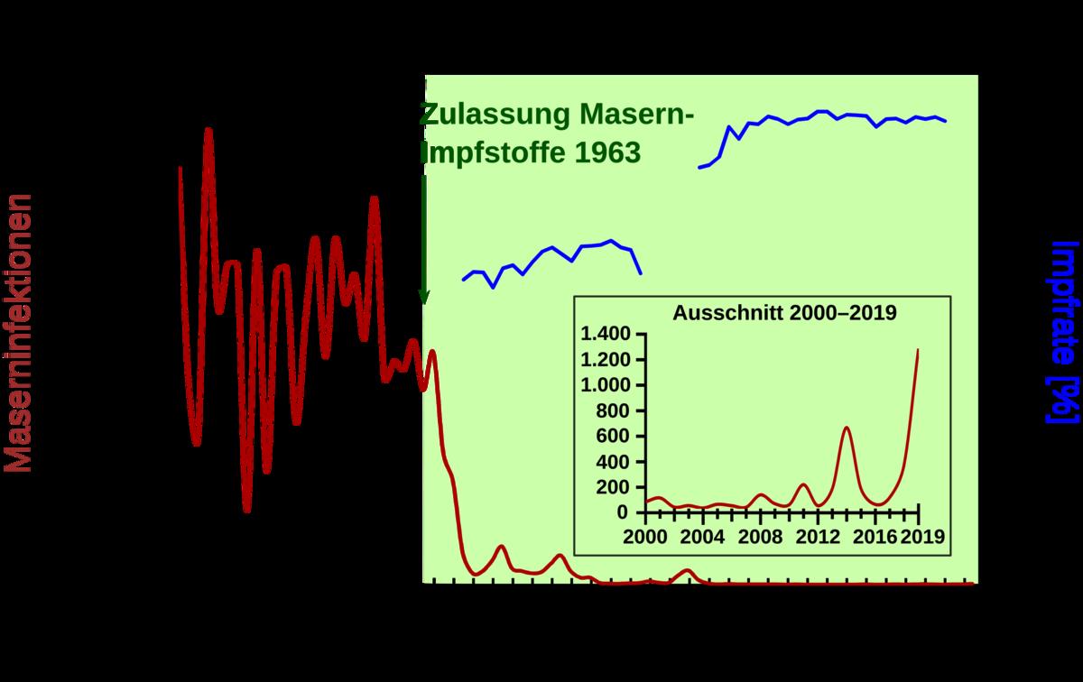 Masernimpfstoff Wikipedia