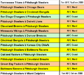 Matchs Steelers en NFL 2009.PNG