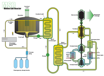 Molten Salt Reactor.svg