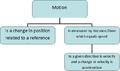 Motion Diagram.PNG