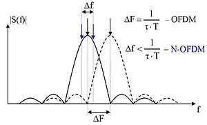 Orthogonal frequency-division multiplexing - Wikipedia