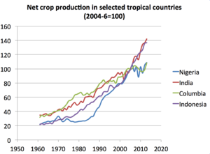 Tropical agriculture - Image: Net crop production tropical countries 1961 2013