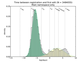 Average time between registration and first edit
