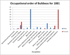 Buildwas - Image: Occupational Order of Buildwas for 1881
