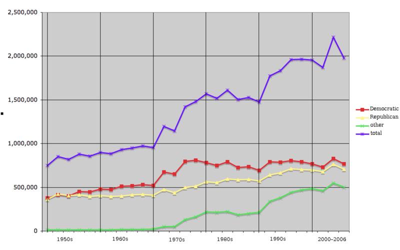 File:Oregon voter reg 1950-2006.png