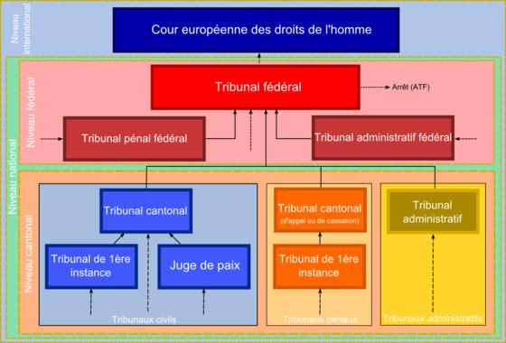Organigramme (simplifié) du système judiciaire suisse