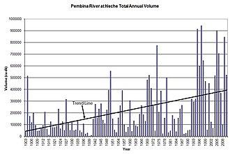 Pembina River (Manitoba – North Dakota) - flow volumes for Pembina River at Neche