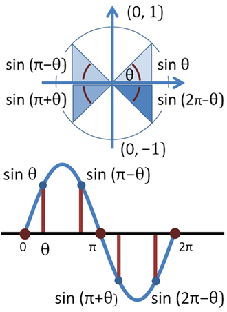 Unit circle - Sine function on unit circle (top) and its graph (bottom)