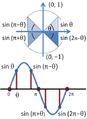 Periodic sine.PNG