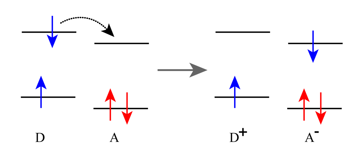 Photoinduced Electron Transfer Wikipedia