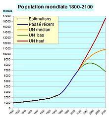 Graphique montrant trois courbes d'évolution de la population.