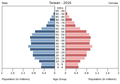 Population pyramid of Taiwan 2016.png