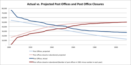 Post Office Decay Models Actual vs. Projected.png