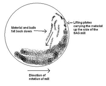 Mill (grinding) - Wikipedia