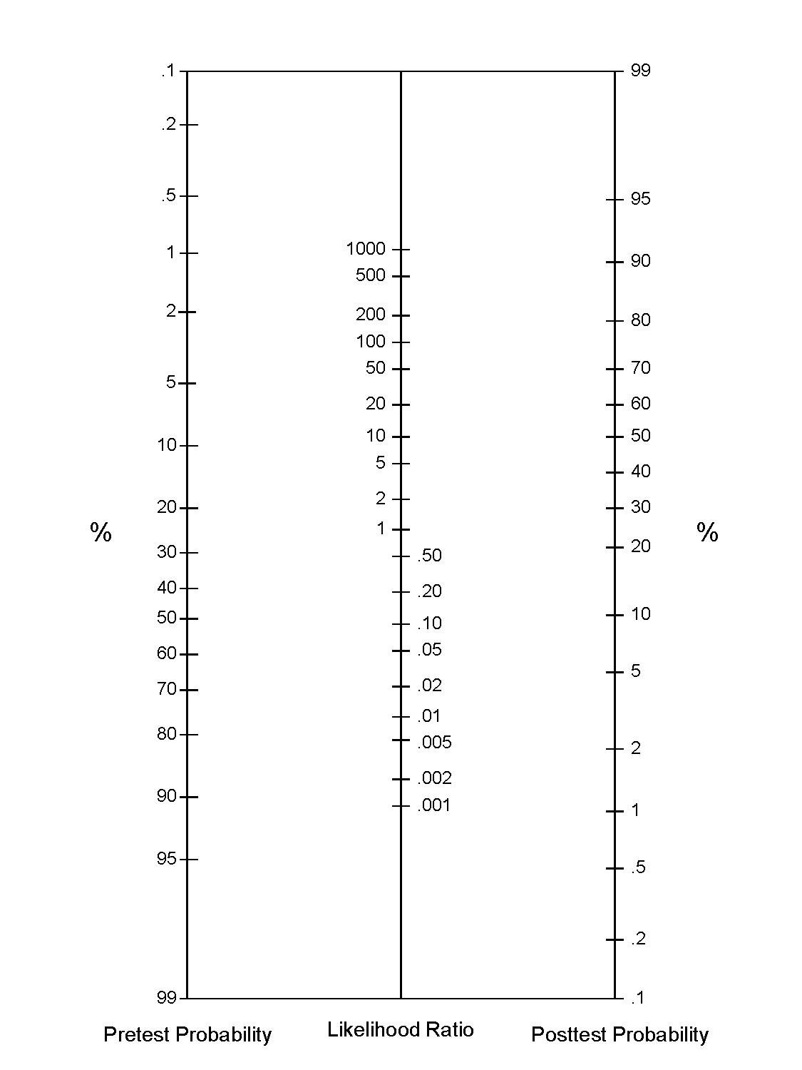 File:Probability nomogram -- useful for combining probability and