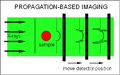 Propagation-based imaging.PNG