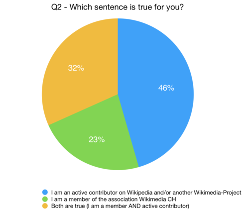 Participants of the Wikimedia CH Community Survey 2017