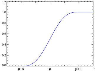 Plot of the raised cosine CDF
