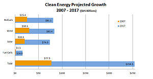 English: Clean energy projected growth 2007-20...