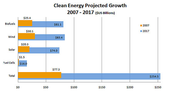 projected renewable energy investment growth globally 2007 2017 125