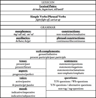 Resultative - Result-based oppositions in the lexicon