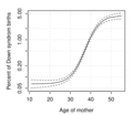Risk of Down syndrom vs age of mother2.png