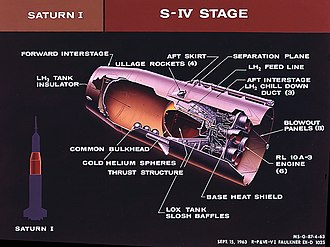 Exploration Upper Stage - A diagram of the 6 engined S-IV, the 2nd stage of the Saturn I. In comparison to this cluster of RL10A-3 engines, the SLS Block IB 2nd stage, the EUS, will likewise contain a cluster of these engines but will surpass the clustered performance of the above S-IV with just 4 RL10B-2 derived engines and do so without the weight saving common bulkhead of the S-IV.