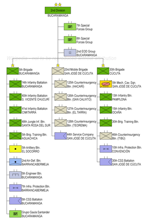 2nd Division (Colombia) - Structure of the 2nd Division of the Colombian National Army.