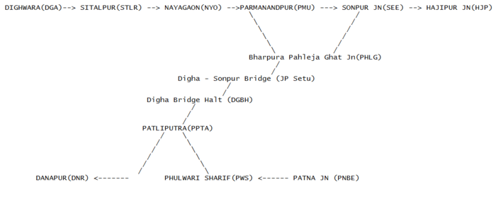 Nayagaon, Bihar - WikiVisually