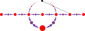 Pythagorean triple - The rational points on a circle correspond, under stereographic projection, to the rational points of the line.