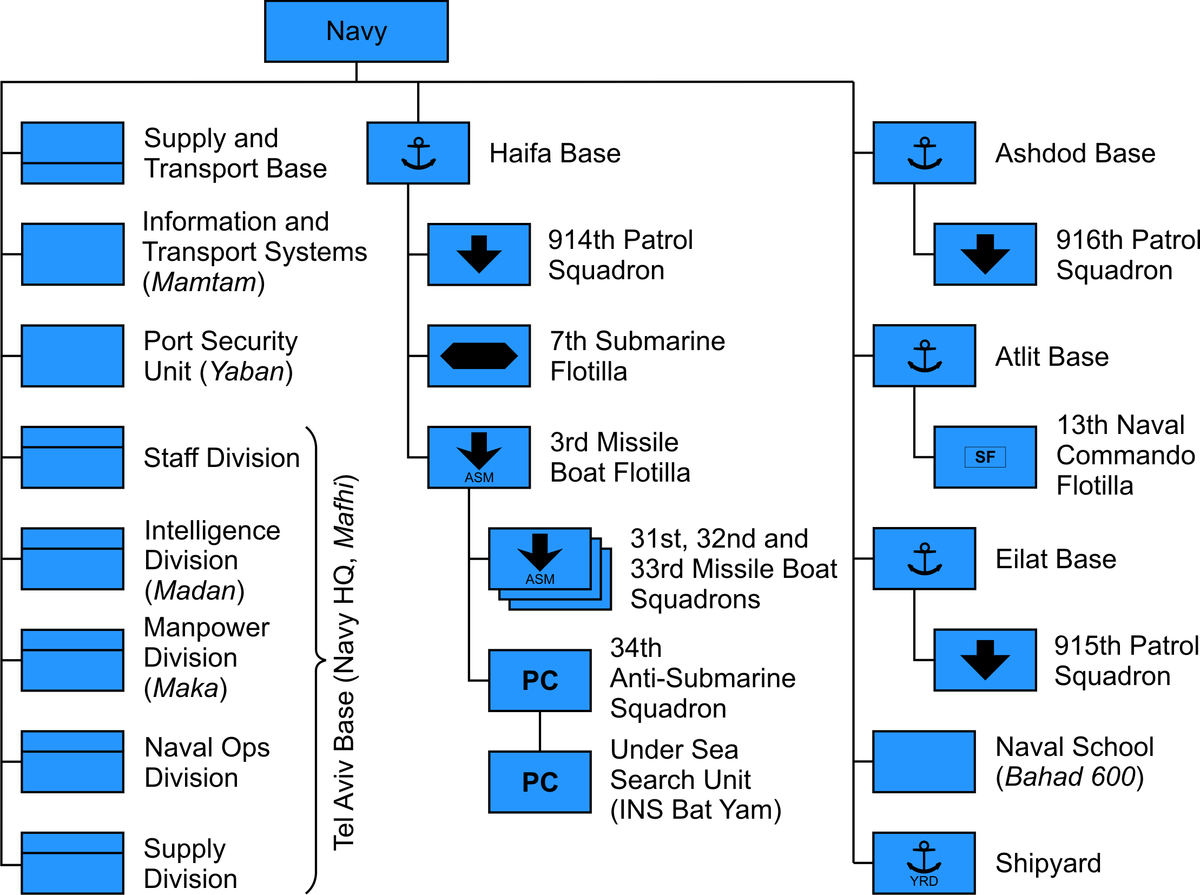 File:Structure israel navy png - Wikipedia