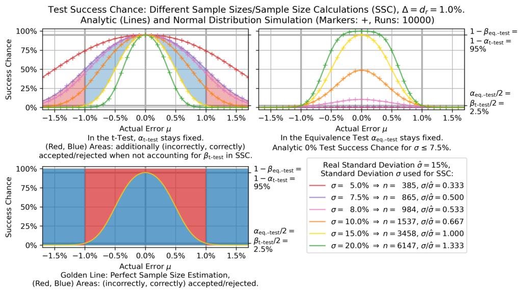 T-test vs equivalence test