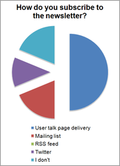 TMIG 2012 Survey - How do you subscribe to the newsletter?.png