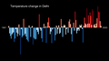 Temperature Bar Chart Asia-India-Delhi-1901-2020--2021-07-13.png
