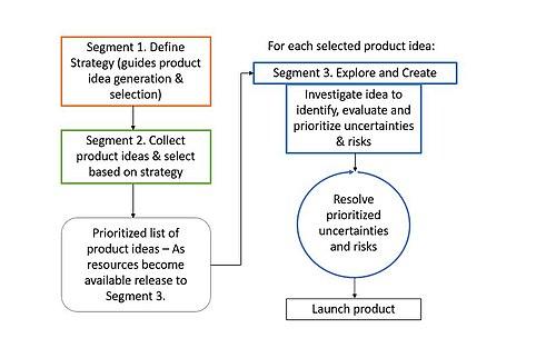 Three segments of Exploratory Product Development