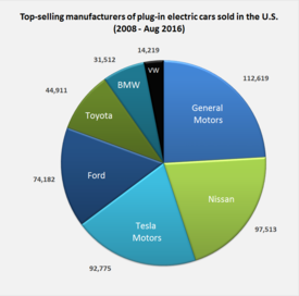 Plug In Electric Vehicles In The United States Wikipedia
