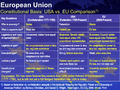 USA vs EU Constititional Basis Comparison (2009).png