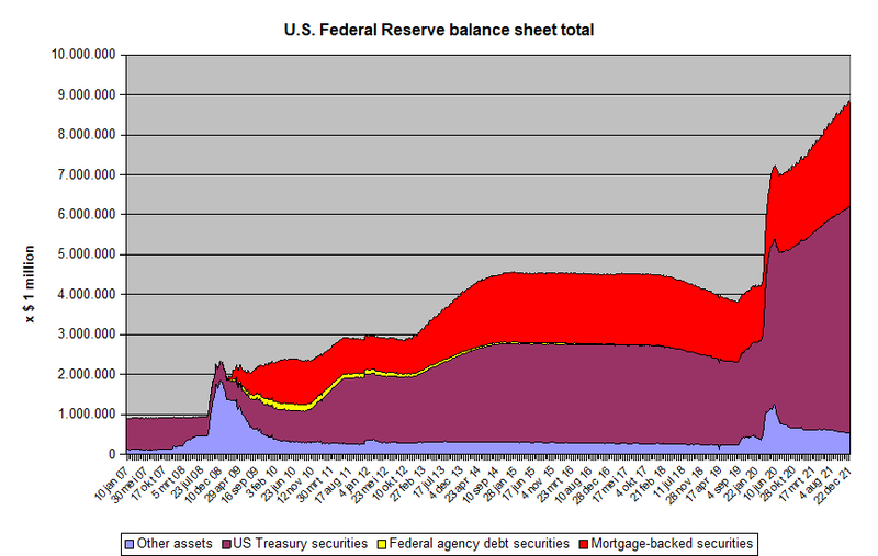 File:US Federal Reserve balance sheet total.png