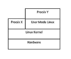 User-Mode Linux