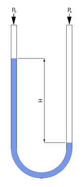 differential manometer. the difference in fluid height a liquid column manometer is proportional to pressure difference. h \u003d p − o g ρ {\\displaystyle h\u003d{\\frac differential