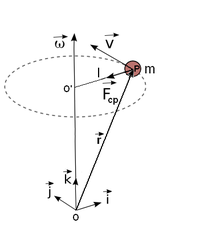 Vectors of circular motion.png