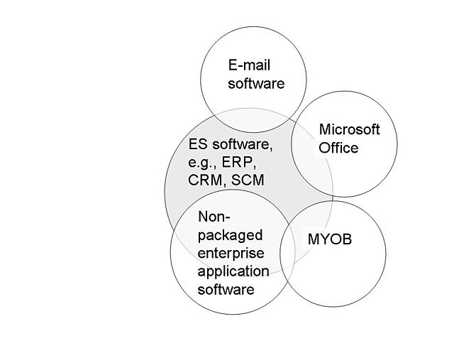 Venn Diagram Template: Venn diagram of ES and non-ES business software.JPG ,Chart
