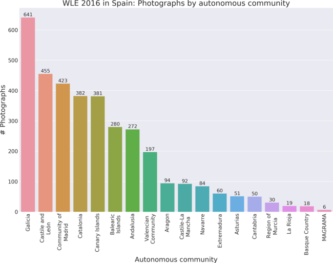Photographs by autonomous community in Wiki Loves Earth 2016 in Spain.
